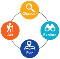 Achieve Together coaching model