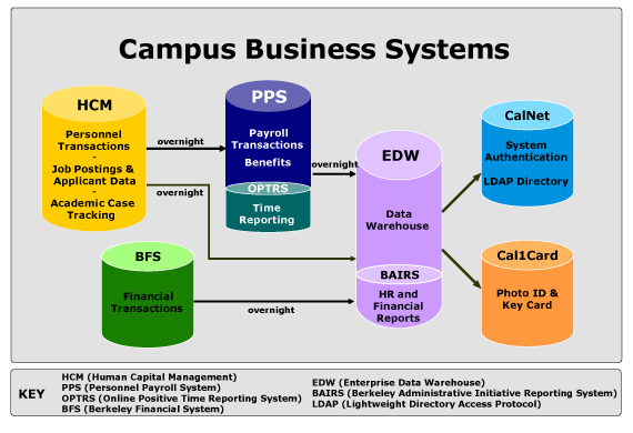 Hcm And Other Campus Systems Human Resources