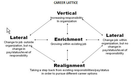 self assessment career direction