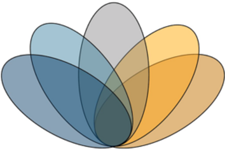 Five semi-translucent ovals that overlap to make a flower shape in shades of blue and yellow