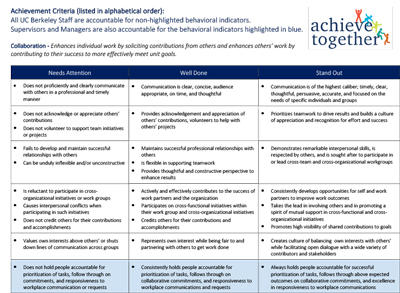 Achieve Together Criteria Full Set thumbnail
