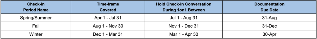Check-in period timeline table
