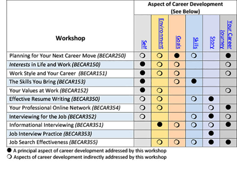 Career Workshops Matrix Table