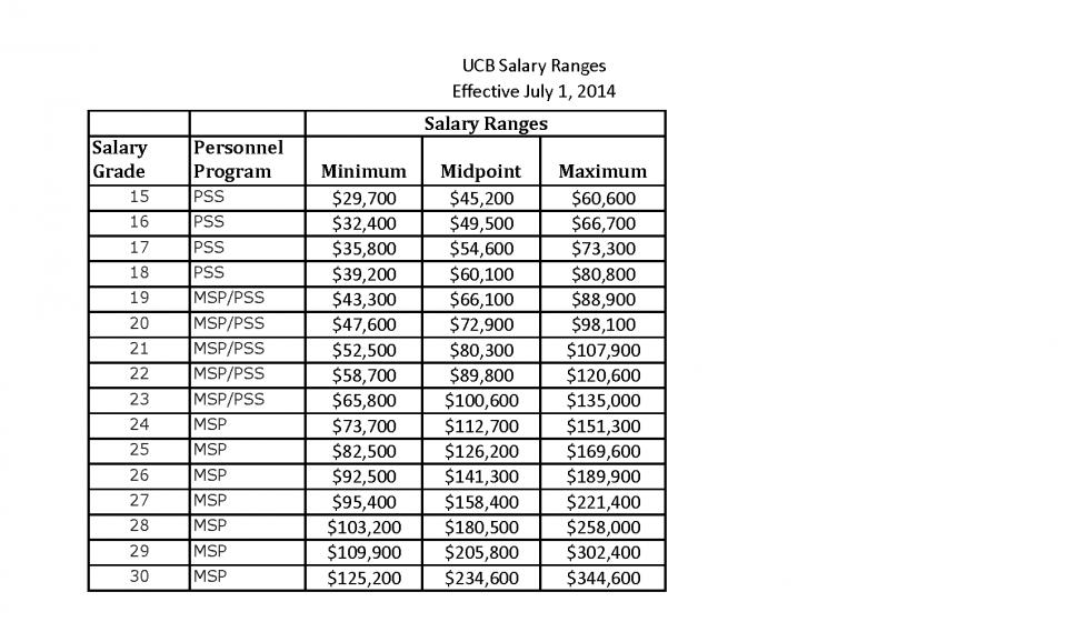 hr u0026 39 s top 10 excel spreadsheets