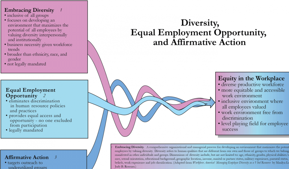 inclusion equal opportunities and diversity education (1) this section contains the responsibilities and functional statements for the national headquarters equity, diversity & inclusion organization resulting from realignments of edi (formerly known as equal employment opportunity and diversity) units and functions.